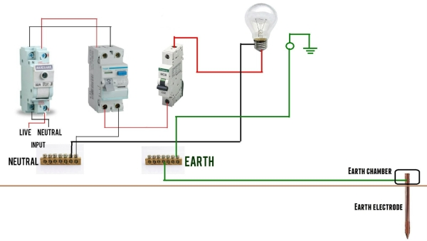 earthing-Advantages of earthing